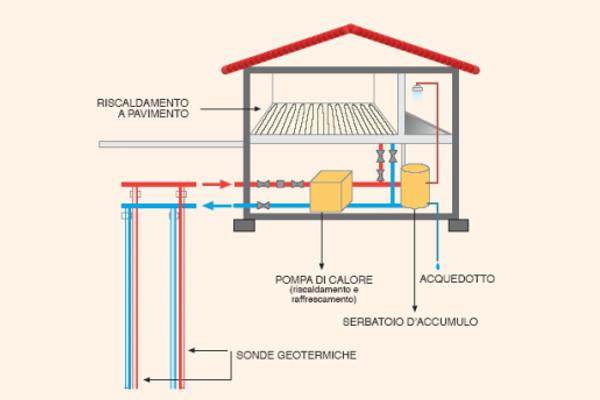 installazione e progettazione pavimenti riscaldati